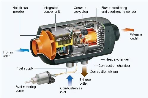 Espar Airtronic Heater